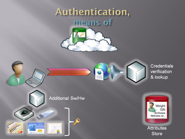 The Tao of Authentication (Part III – last) | CloudIdentity