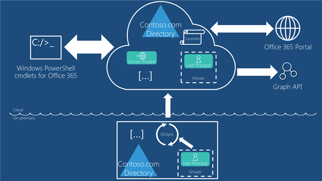 Single Sign On with Windows Azure Active Directory: a Deep